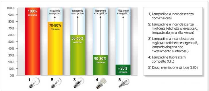 Risparmio Energetico Lampade